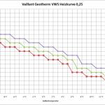 Heizkurve 0,25 von Vaillant Geotherm VWS bei Raumsolltemperaturen 20°C, 21°C und 22°C