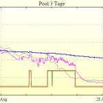 Pool 3 Tage: Ein Sonnen-, ein Regen- und ein Wolkentag