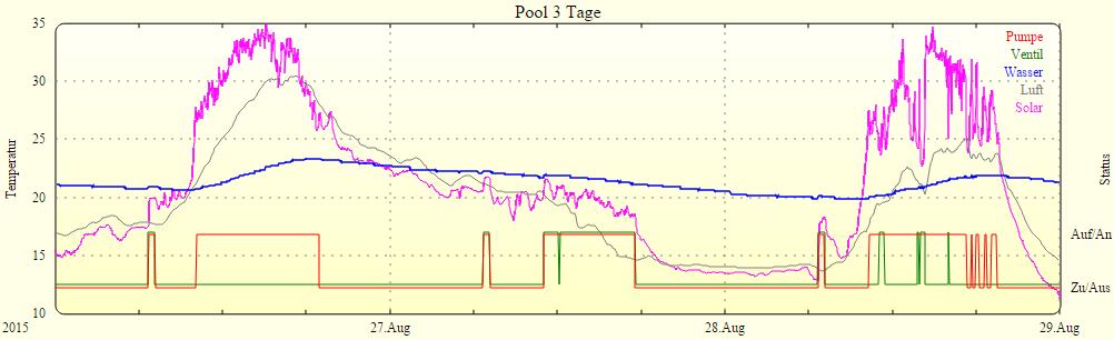 Pool 3 Tage mit FHEM Steuerung